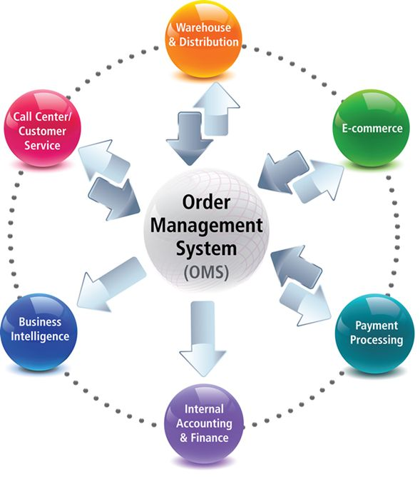 uses of computers in purchasing and supplies management Information systems in supply chain integration and management european journal of purchasing & supply management 2 information management & computer security 2.