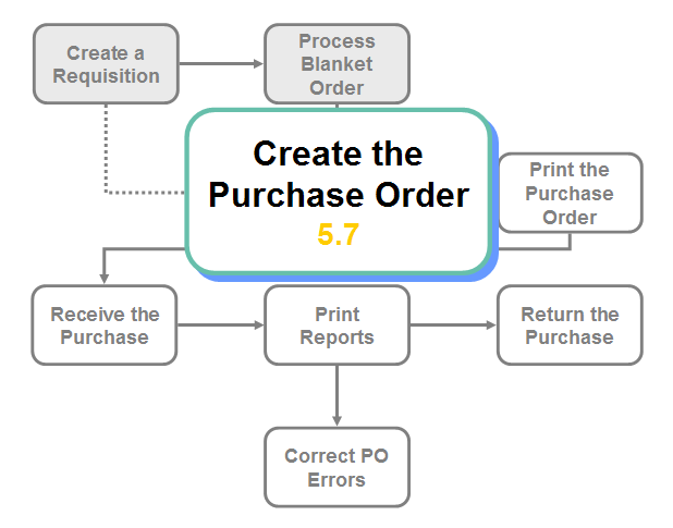 simple purchase requisition form