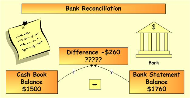 reconcile bank statements to g l accounts